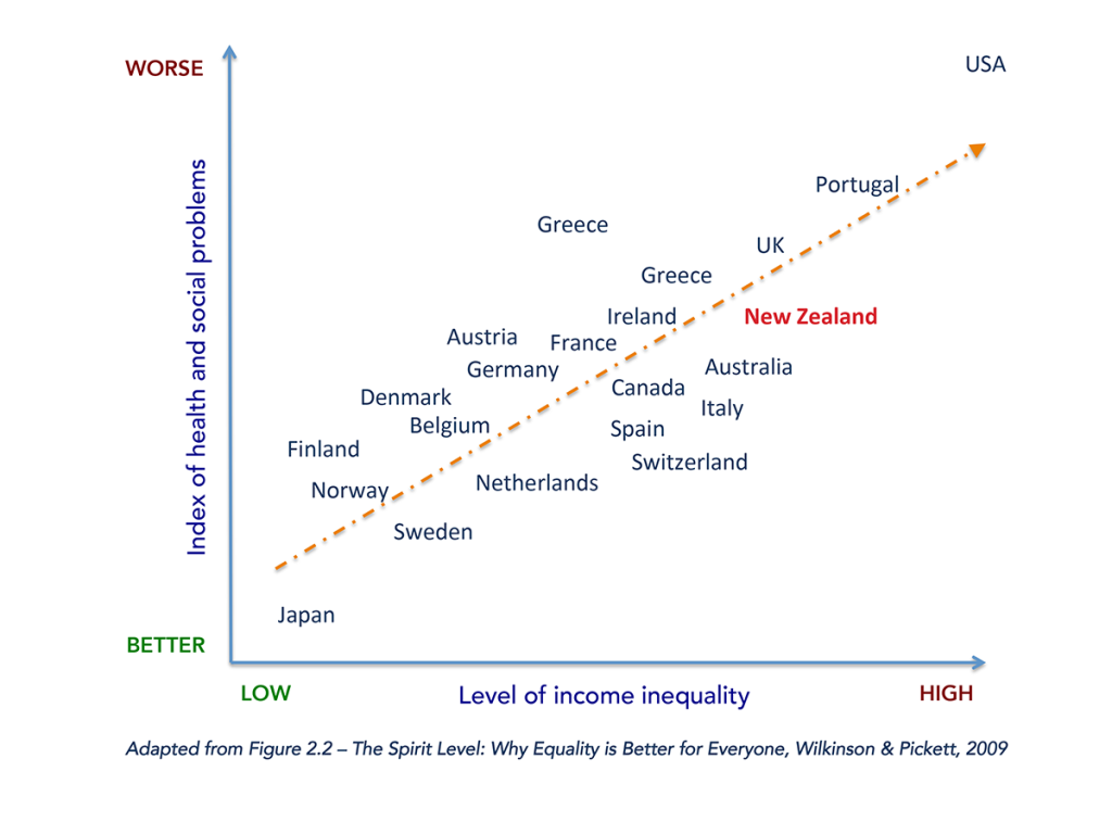 Income Inequality & Health2