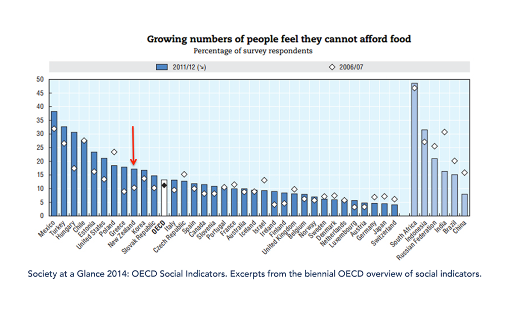 OECD14 Hungry People